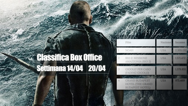 classifica box office report settimanale